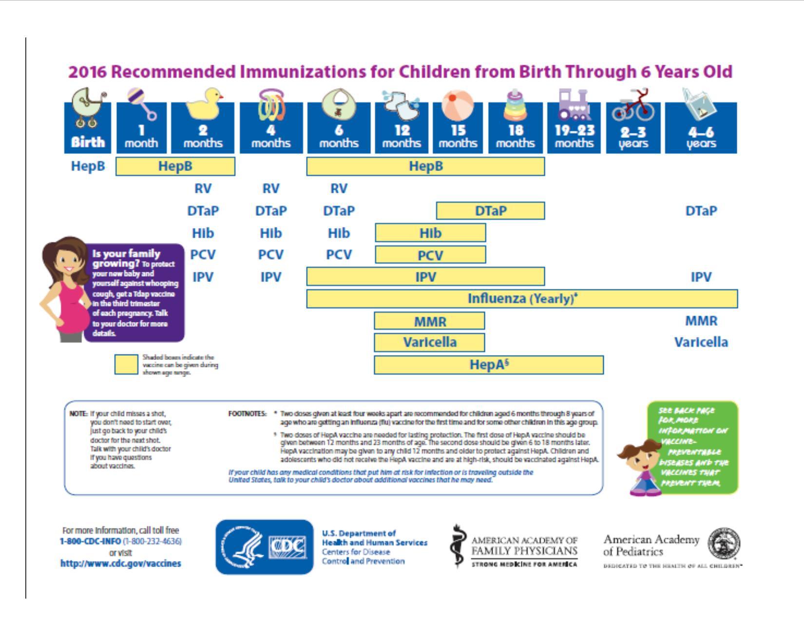 Infant Immunization Schedule